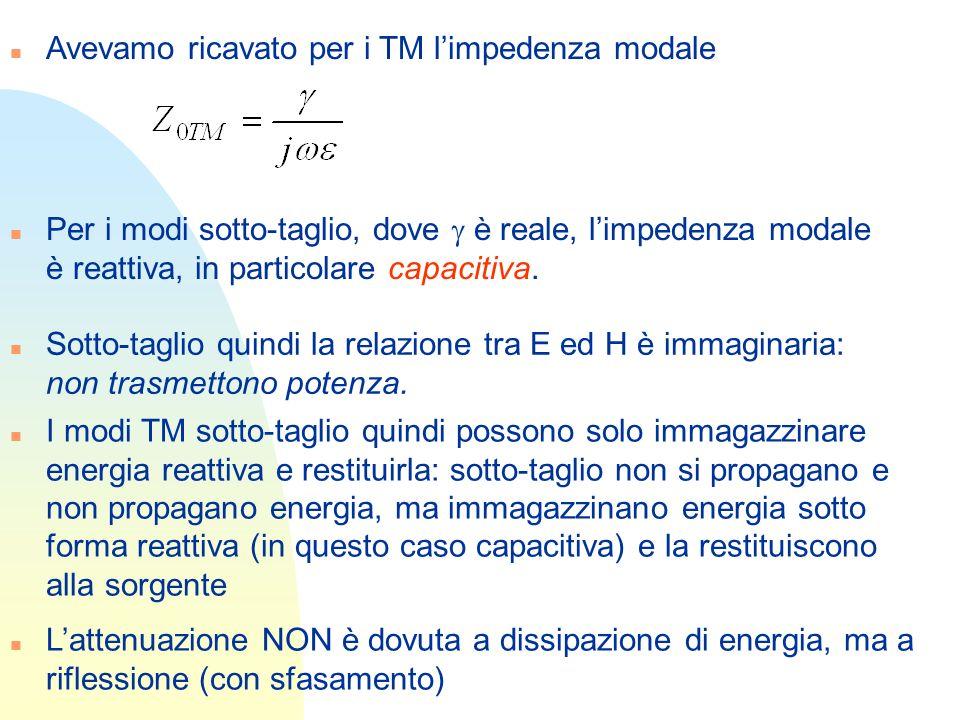 n Avevamo ricavato per i TM limpedenza modale Per i modi sotto-taglio, dove è reale, limpedenza modale è reattiva, in particolare capacitiva. n Sotto-