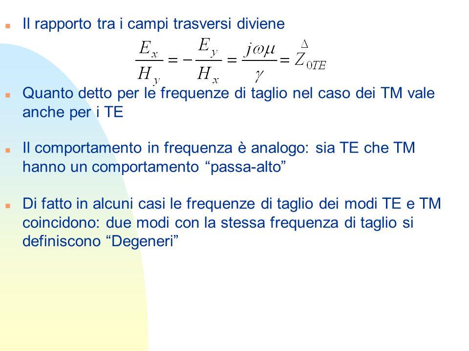 n Il rapporto tra i campi trasversi diviene n Quanto detto per le frequenze di taglio nel caso dei TM vale anche per i TE n Il comportamento in freque