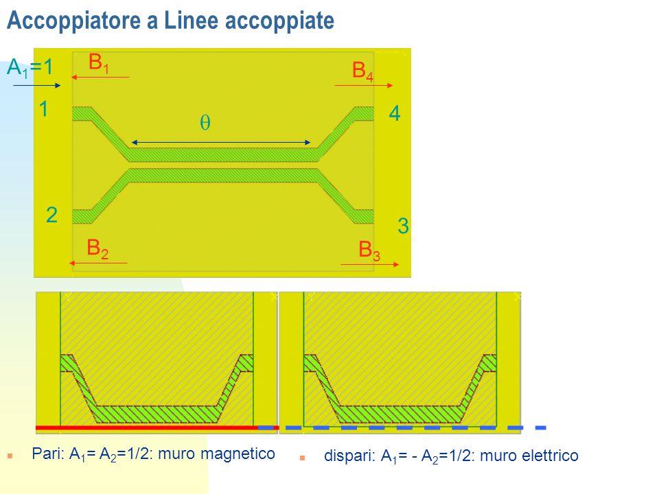Accoppiatore a Linee accoppiate 1 2 3 4 A 1 =1 B1B1 B2B2 B3B3 B4B4 n Pari: A 1 = A 2 =1/2: muro magnetico n dispari: A 1 = - A 2 =1/2: muro elettrico