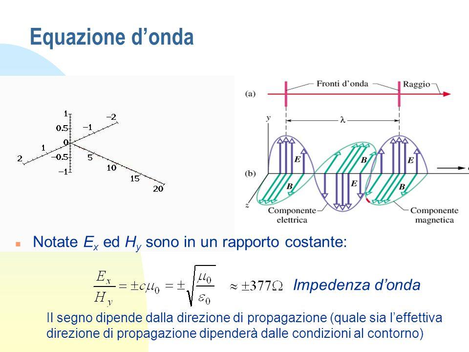 Equazione donda n Notate E x ed H y sono in un rapporto costante: Impedenza donda Il segno dipende dalla direzione di propagazione (quale sia leffettiva direzione di propagazione dipenderà dalle condizioni al contorno)
