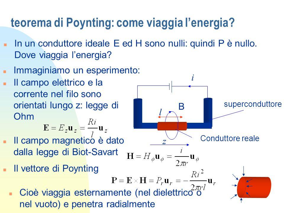 teorema di Poynting: come viaggia lenergia? n In un conduttore ideale E ed H sono nulli: quindi P è nullo. Dove viaggia lenergia? n Immaginiamo un esp