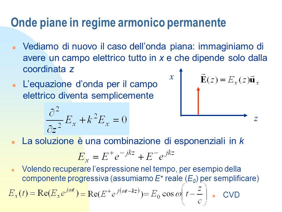 Onde piane in regime armonico permanente n Vediamo di nuovo il caso dellonda piana: immaginiamo di avere un campo elettrico tutto in x e che dipende solo dalla coordinata z x z n Lequazione donda per il campo elettrico diventa semplicemente n La soluzione è una combinazione di esponenziali in k n Volendo recuperare lespressione nel tempo, per esempio della componente progressiva (assumiamo E + reale (E 0 ) per semplificare) n CVD