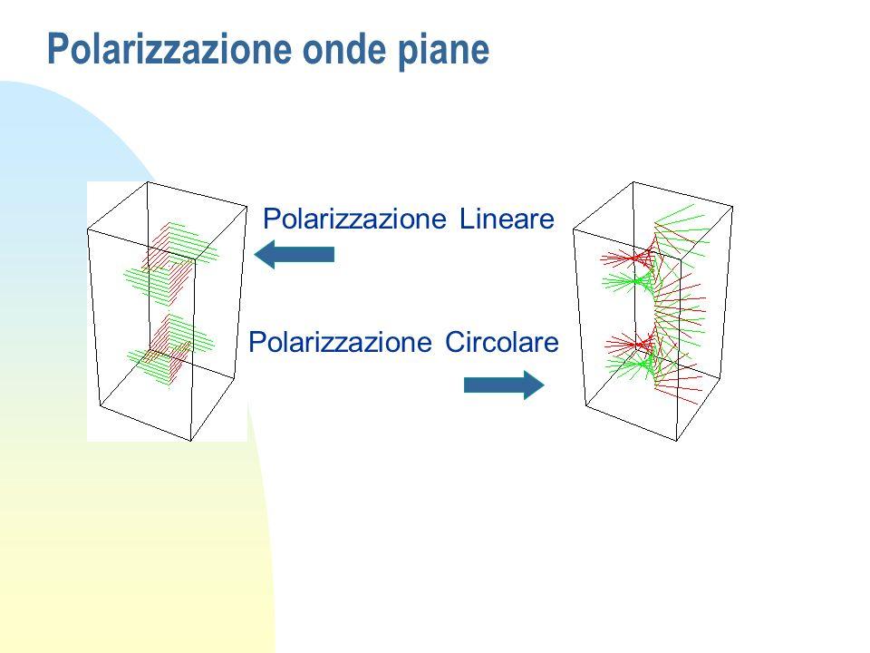 Polarizzazione onde piane Polarizzazione Lineare Polarizzazione Circolare