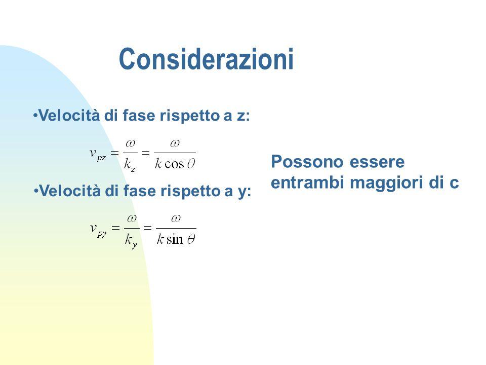 Considerazioni Velocità di fase rispetto a z: Velocità di fase rispetto a y: Possono essere entrambi maggiori di c