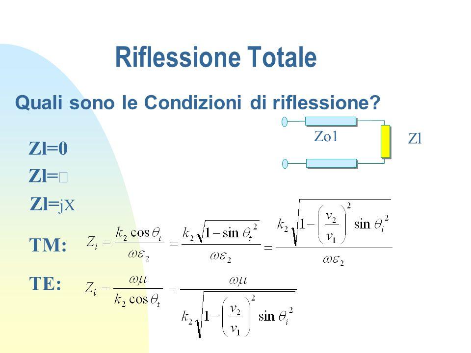 Riflessione Totale Zo1 Zl Quali sono le Condizioni di riflessione? Zl=0 Zl= Zl= jX TM: TE: