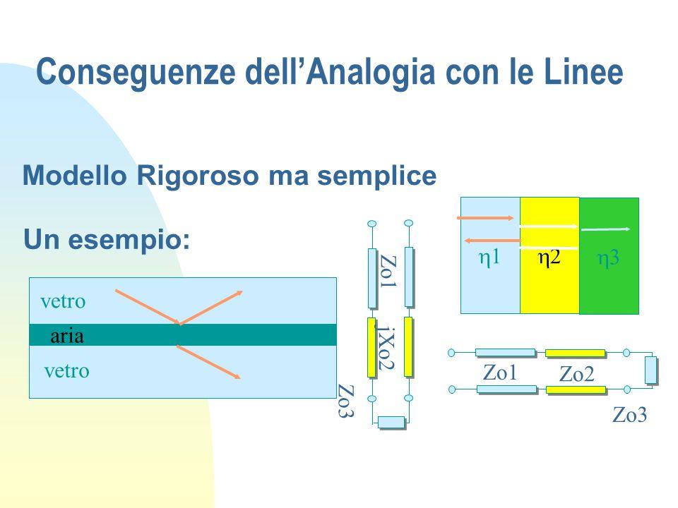Conseguenze dellAnalogia con le Linee Modello Rigoroso ma semplice 1 2 3 Zo1 Zo2 Zo3 Un esempio: vetro aria Zo1 jXo2 Zo3