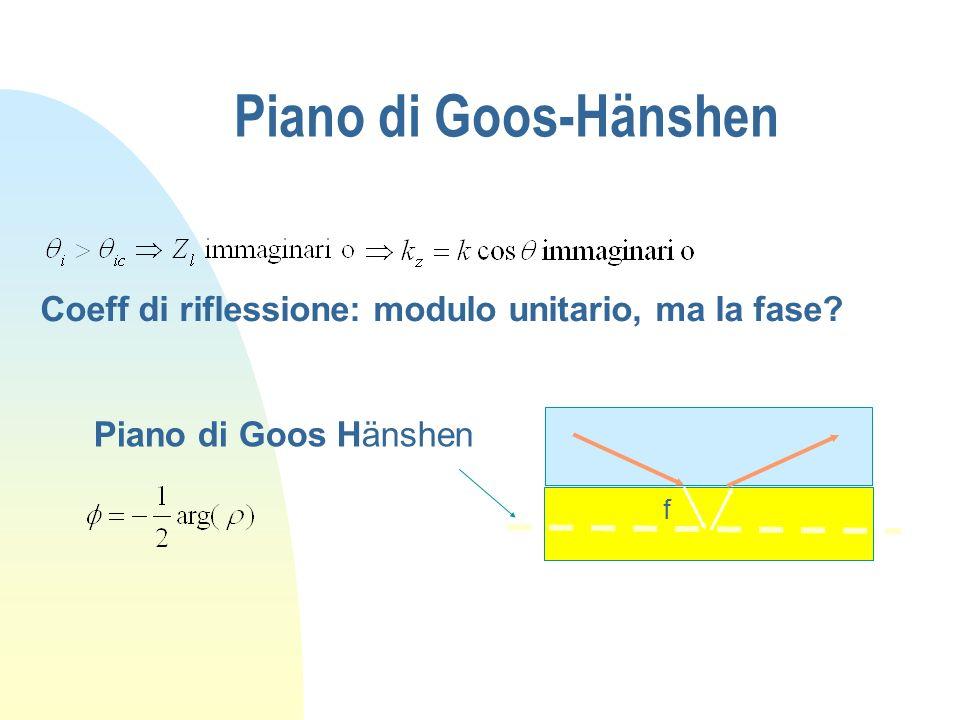 Piano di Goos-Hänshen Coeff di riflessione: modulo unitario, ma la fase? f Piano di Goos Hänshen
