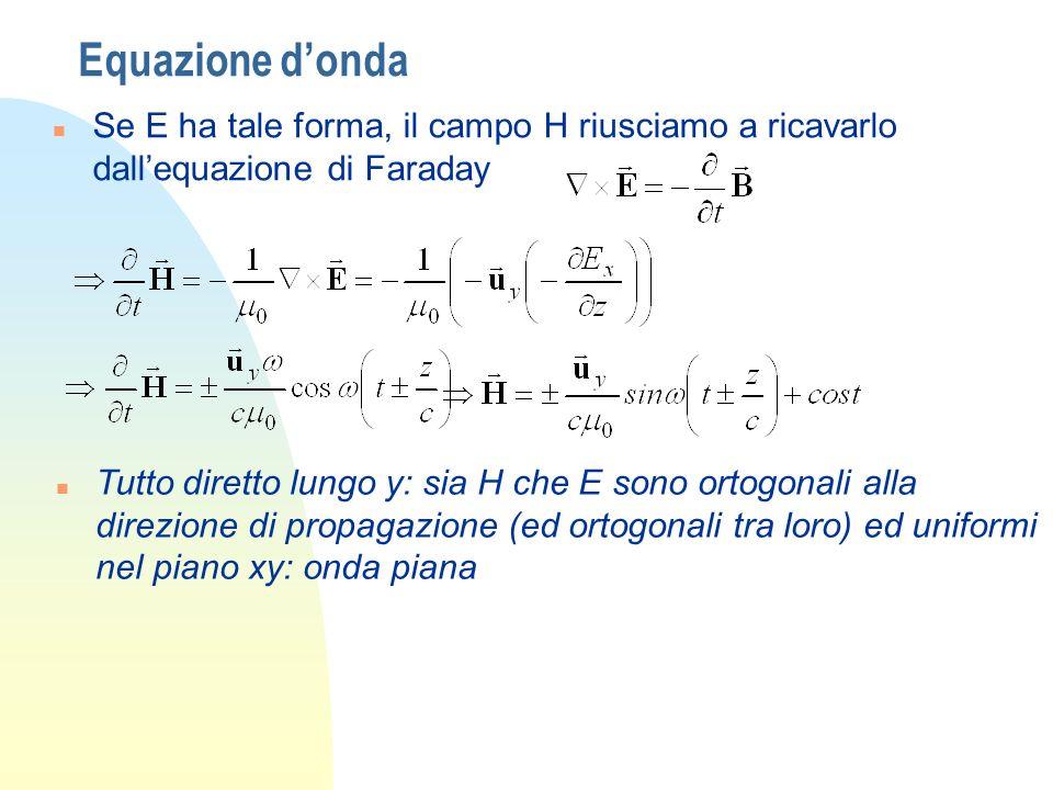 Equazione donda n Se E ha tale forma, il campo H riusciamo a ricavarlo dallequazione di Faraday n Tutto diretto lungo y: sia H che E sono ortogonali a