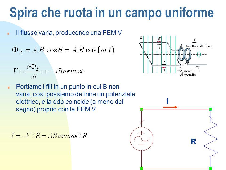 Spira che ruota in un campo uniforme I R n Portiamo i fili in un punto in cui B non varia, così possiamo definire un potenziale elettrico, e la ddp co