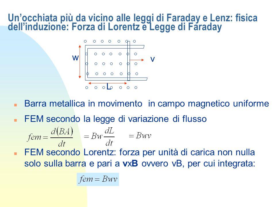 Unocchiata più da vicino alle leggi di Faraday e Lenz: fisica dellinduzione: Forza di Lorentz e Legge di Faraday n Barra metallica in movimento in cam