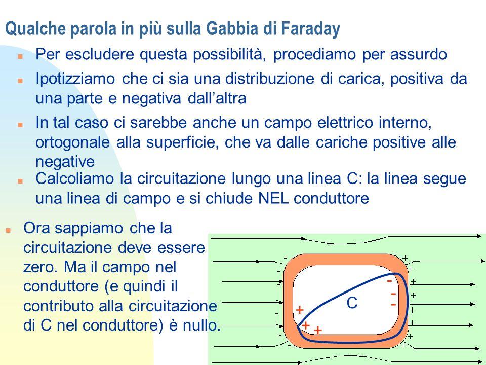 Qualche parola in più sulla Gabbia di Faraday n cioè n Ma il percorso C1 è stato scelto lungo una linea di forza che congiunge cariche positive e negative: se ci sono cariche lintegrale non può essere nullo (E non può cambiare di segno lungo tale percorso) n Quindi non cè campo e non vi sono cariche indotte internamente dal campo esterno + - + + - - C1 C2 A B