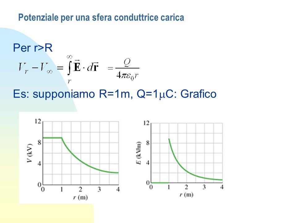 Considerazioni n Quanto trovato non deve sorprendere: il conduttore, in condizioni di equilibrio statico, è equipotenziale.