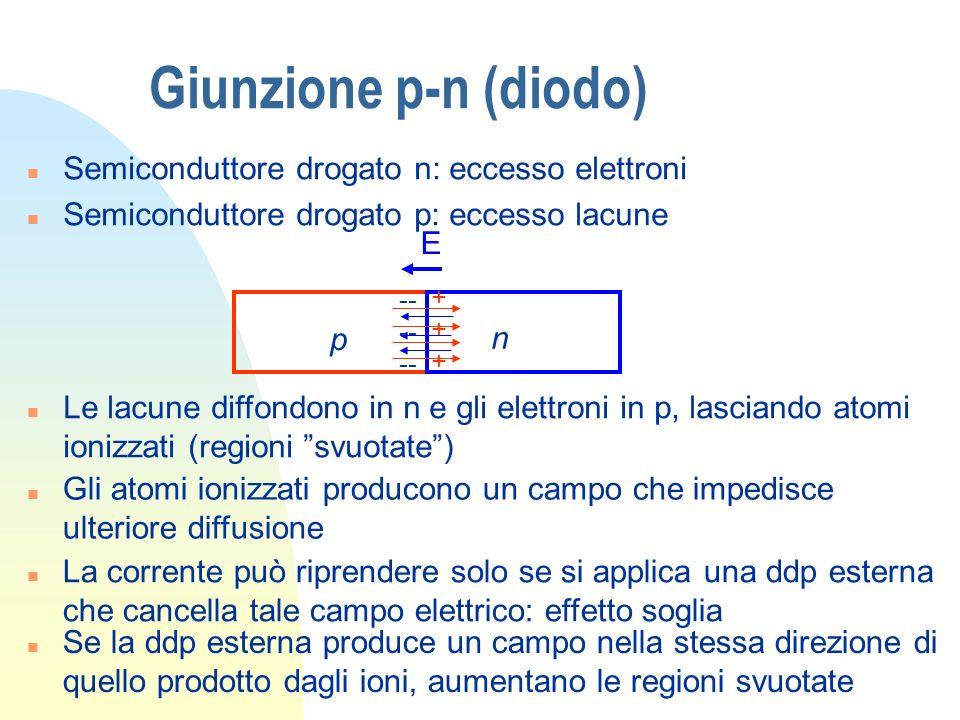 Giunzione p-n (diodo) n Semiconduttore drogato n: eccesso elettroni n Semiconduttore drogato p: eccesso lacune p n n Le lacune diffondono in n e gli e