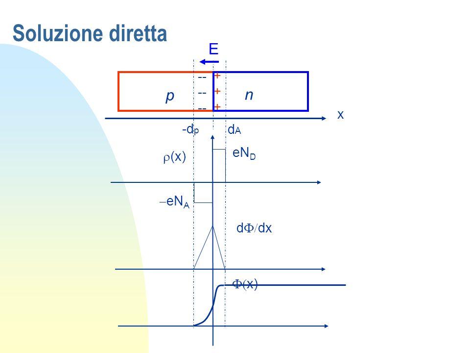 Soluzione diretta p n -- -- -- ++++++ E x -d p dAdA (x) eN A eN D d dx x)