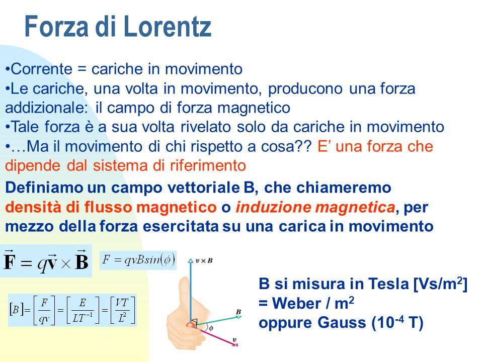 Forza di Lorentz Corrente = cariche in movimento Le cariche, una volta in movimento, producono una forza addizionale: il campo di forza magnetico Tale