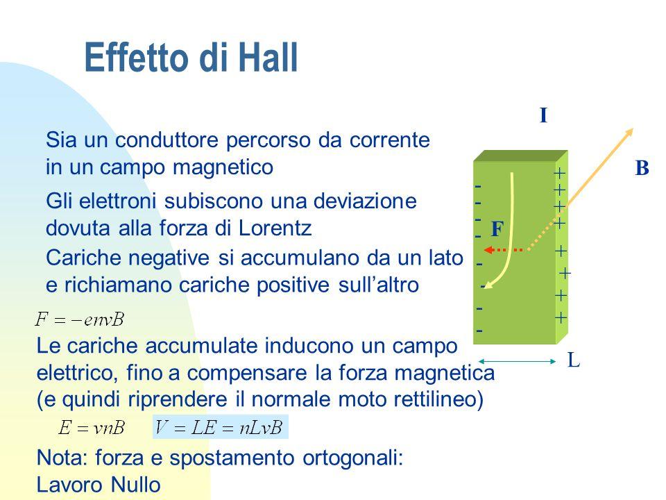 Effetto di Hall I B F L - - - - - - - -+ + + + + + + + Sia un conduttore percorso da corrente in un campo magnetico Gli elettroni subiscono una deviaz