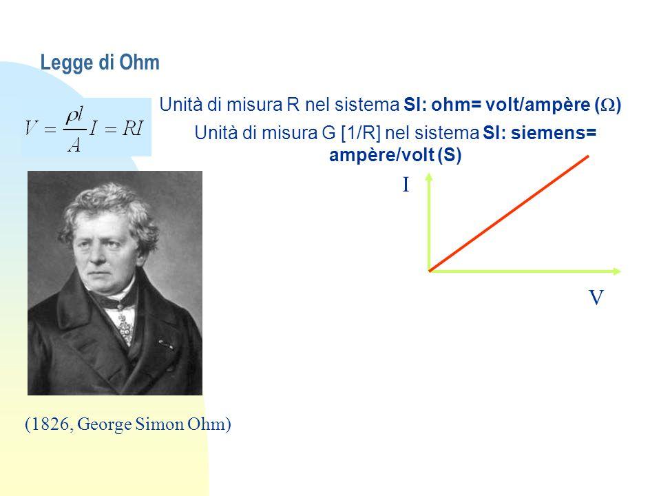 Legge di Ohm Unità di misura R nel sistema SI: ohm= volt/ampère ( ) Unità di misura G [1/R] nel sistema SI: siemens= ampère/volt (S) V I (1826, George