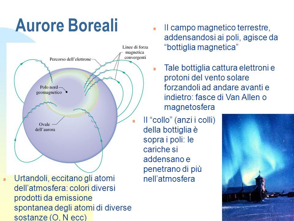 Aurore Boreali n Il campo magnetico terrestre, addensandosi ai poli, agisce da bottiglia magnetica n Tale bottiglia cattura elettroni e protoni del ve