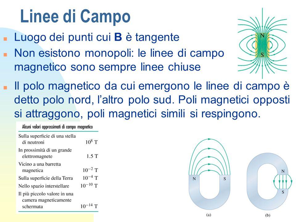 Linee di Campo n Luogo dei punti cui B è tangente n Non esistono monopoli: le linee di campo magnetico sono sempre linee chiuse n Il polo magnetico da