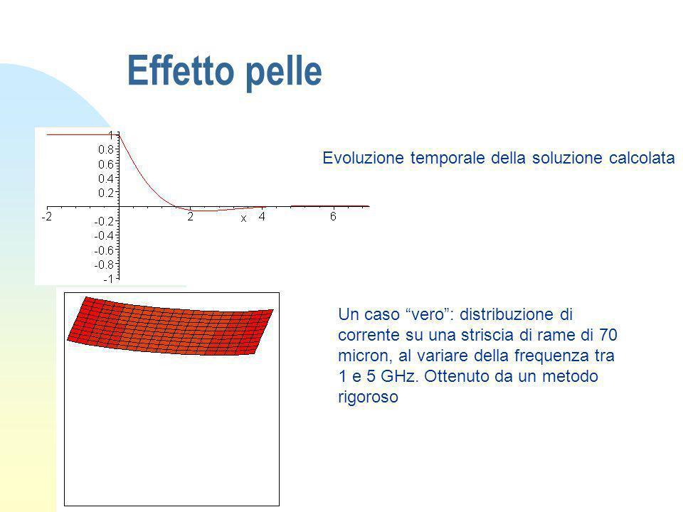 Effetto pelle Evoluzione temporale della soluzione calcolata Un caso vero: distribuzione di corrente su una striscia di rame di 70 micron, al variare