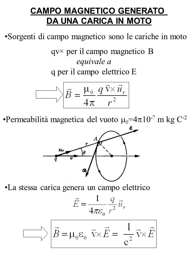 CAMPO MAGNETICO GENERATO DA UNA CARICA IN MOTO Sorgenti di campo magnetico sono le cariche in moto Permeabilità magnetica del vuoto 0 =4 10 -7 m kg C