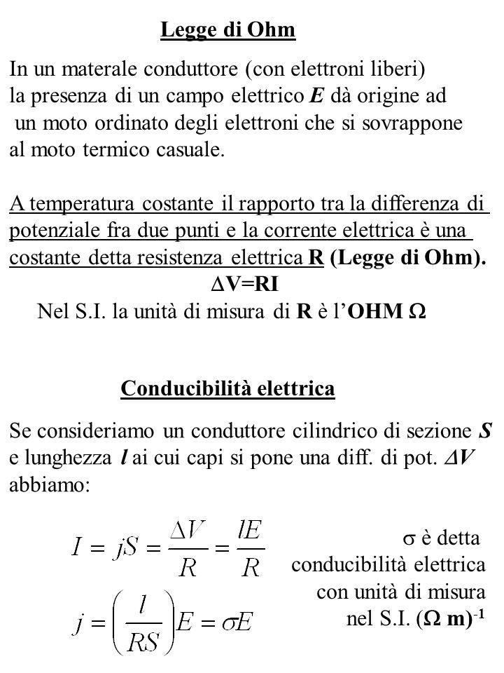 Legge di Ohm Conducibilità elettrica In un materale conduttore (con elettroni liberi) la presenza di un campo elettrico E dà origine ad un moto ordina