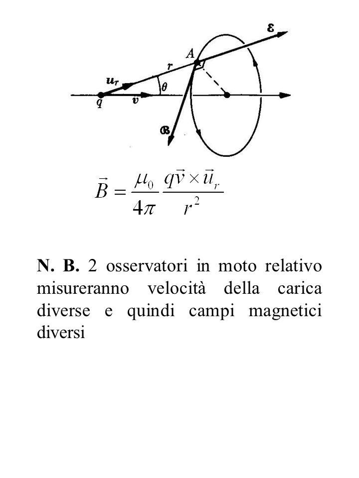 N. B. 2 osservatori in moto relativo misureranno velocità della carica diverse e quindi campi magnetici diversi