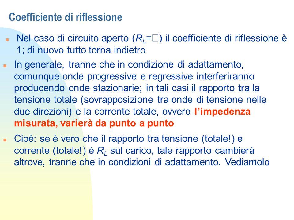 Coefficiente di riflessione Nel caso di circuito aperto (R L = il coefficiente di riflessione è 1; di nuovo tutto torna indietro n In generale, tranne