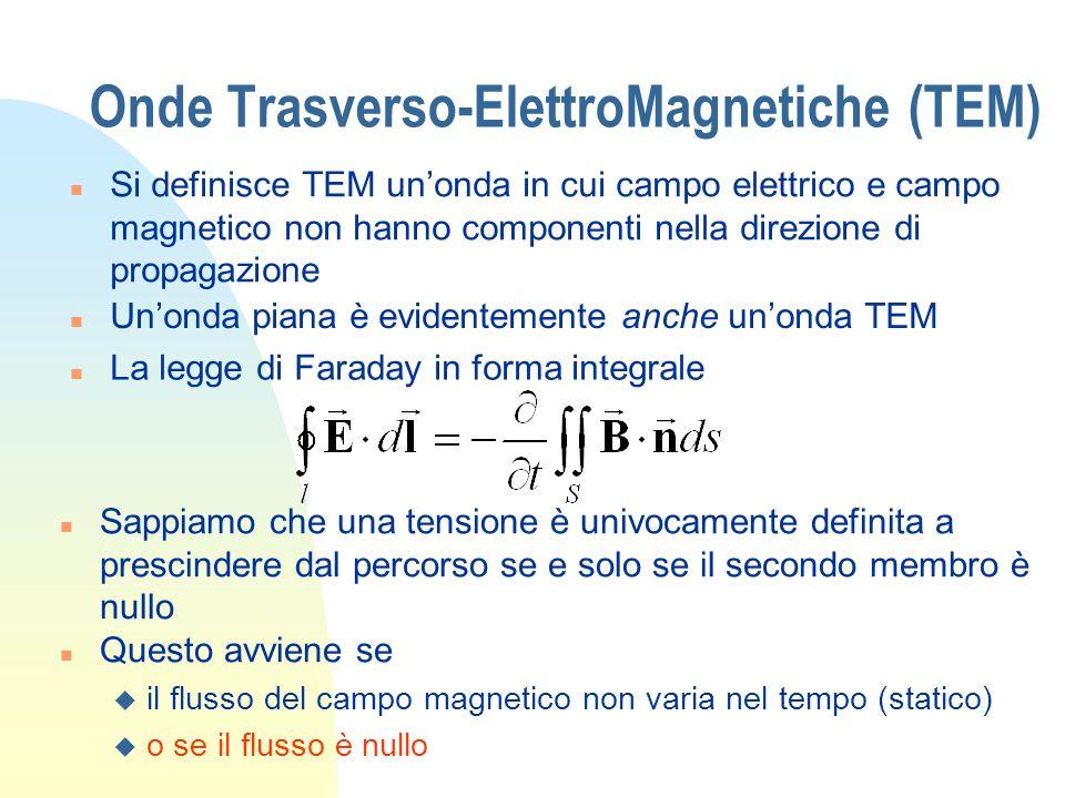 Onde Trasverso-ElettroMagnetiche (TEM) n Ma immaginiamo unonda TEM che si propaga lungo z, dove E è tutto lungo x e H lungo y n Il flusso di B attraverso un piano z=costante è nullo (B,D,E,H non hanno componenti in z!) Quindi, la tensione è ben definita in ogni piano z= costante, anche se siamo in un caso elettrodinamico.