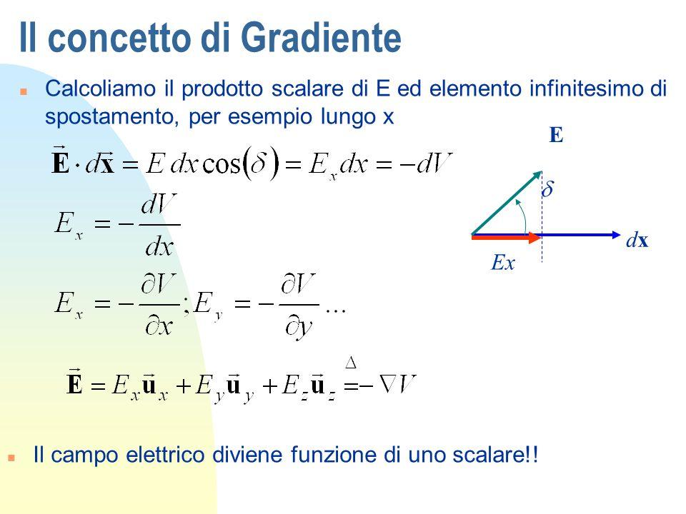 Il concetto di Gradiente n Calcoliamo il prodotto scalare di E ed elemento infinitesimo di spostamento, per esempio lungo x n Il campo elettrico divie