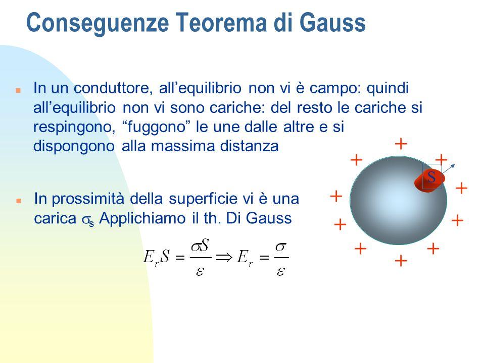 Conseguenze Teorema di Gauss n In un conduttore, allequilibrio non vi è campo: quindi allequilibrio non vi sono cariche: del resto le cariche si respi