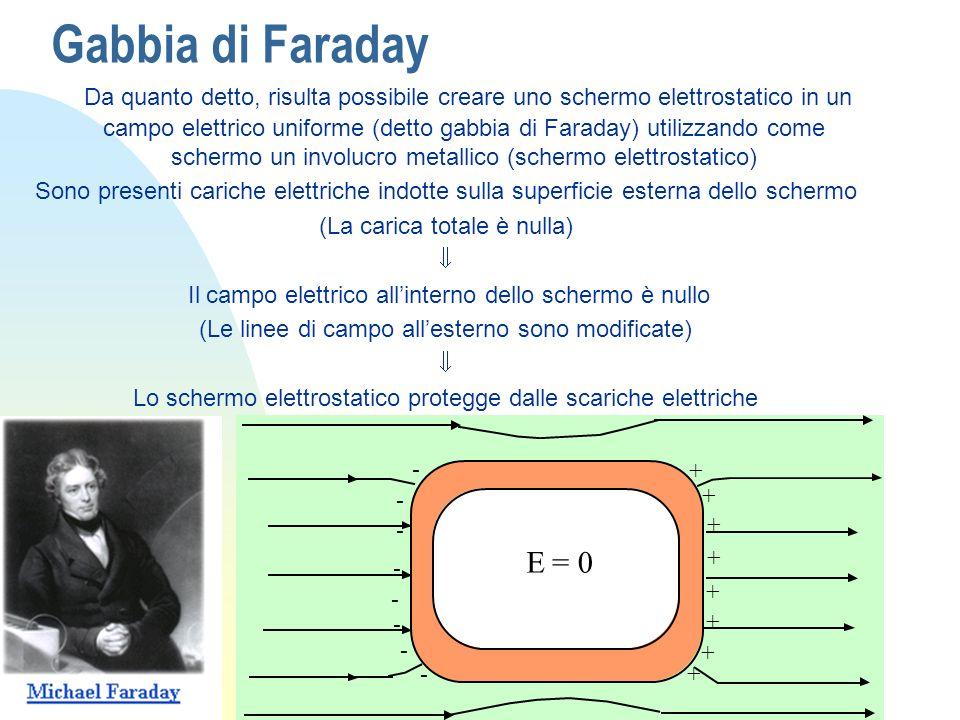 Gabbia di Faraday Da quanto detto, risulta possibile creare uno schermo elettrostatico in un campo elettrico uniforme (detto gabbia di Faraday) utiliz