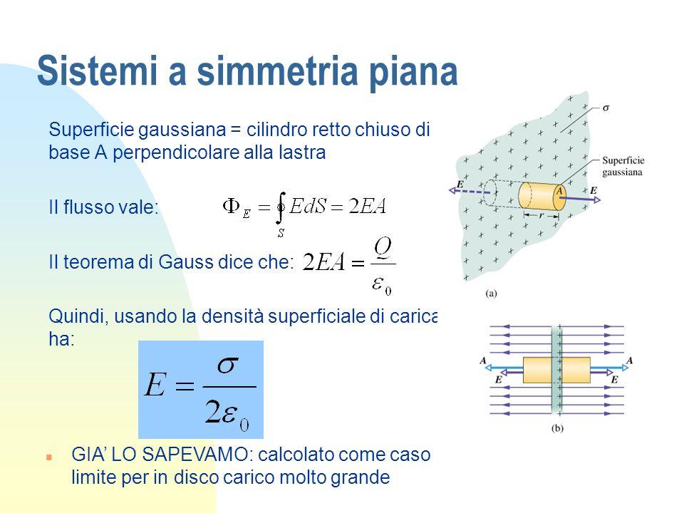 Sistemi a simmetria piana Superficie gaussiana = cilindro retto chiuso di base A perpendicolare alla lastra Il flusso vale: Il teorema di Gauss dice c
