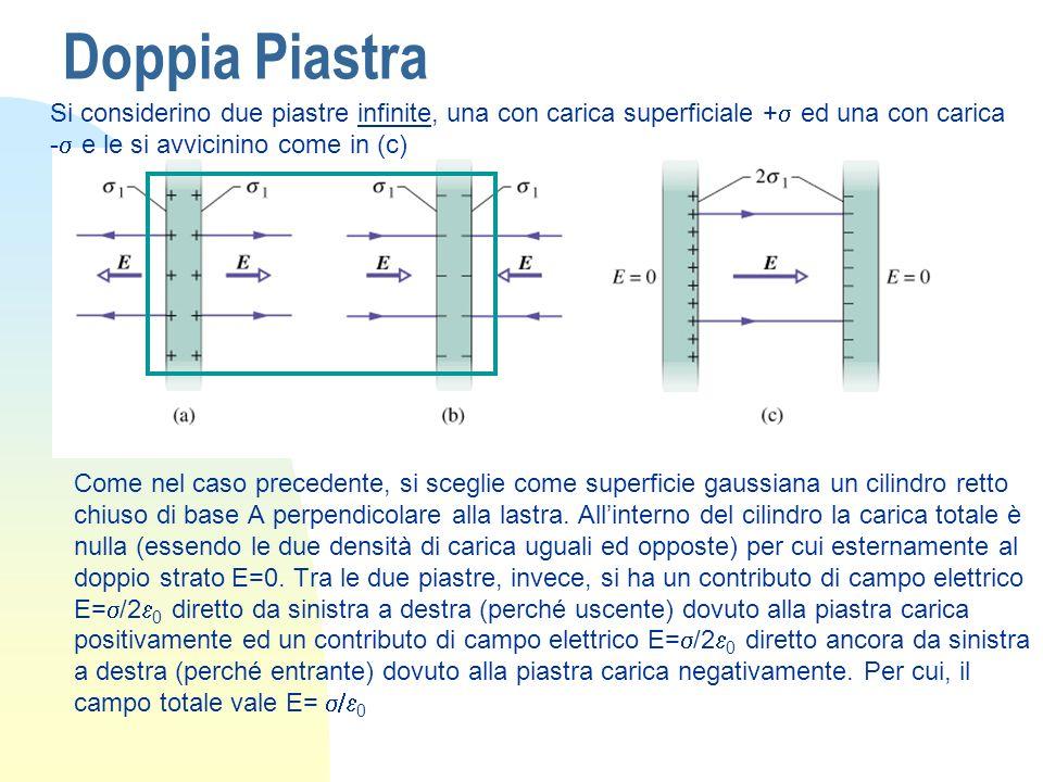 Doppia Piastra Come nel caso precedente, si sceglie come superficie gaussiana un cilindro retto chiuso di base A perpendicolare alla lastra. Allintern