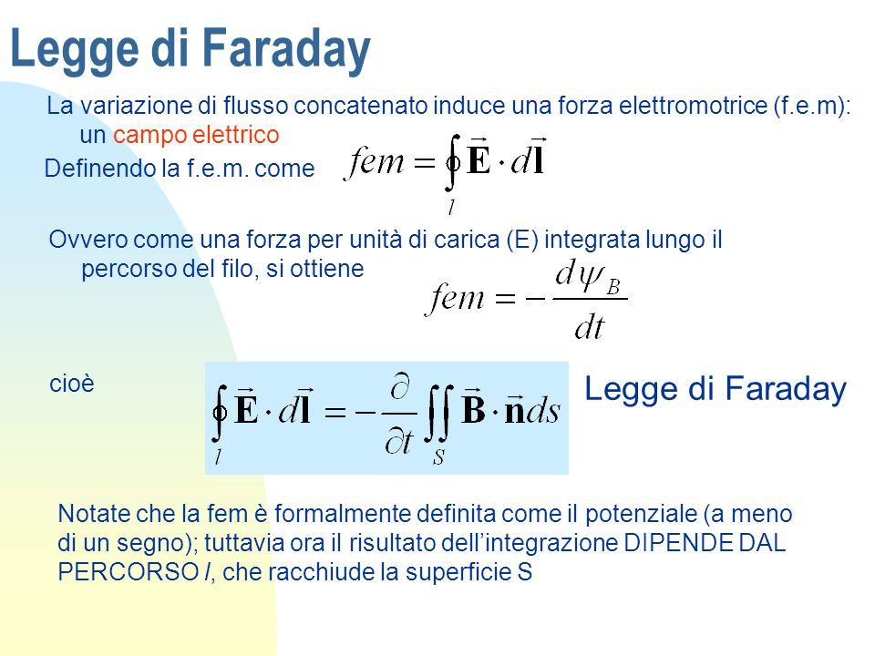 Legge di Faraday La variazione di flusso concatenato induce una forza elettromotrice (f.e.m): un campo elettrico Definendo la f.e.m. come Ovvero come