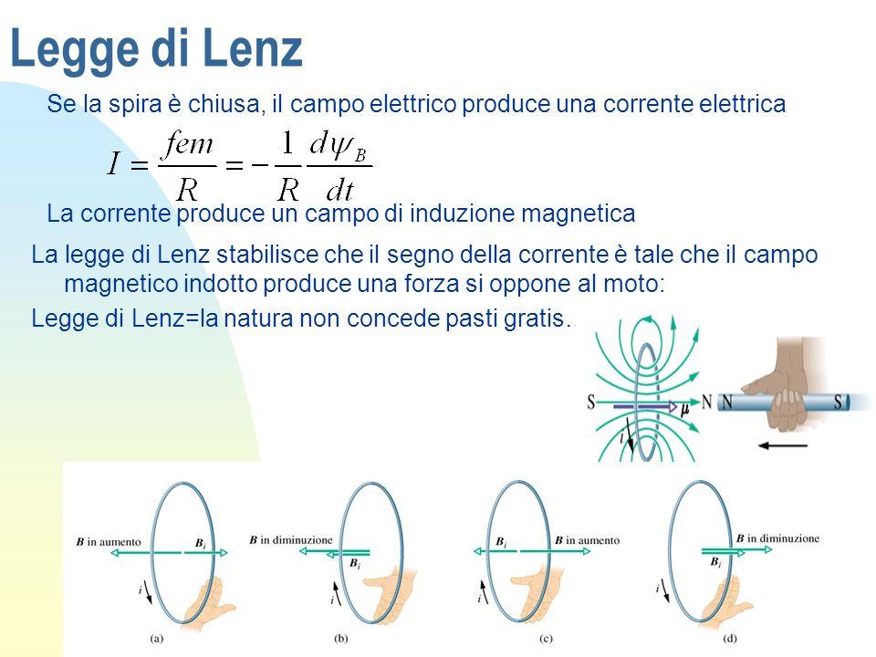 Legge di Lenz Se la spira è chiusa, il campo elettrico produce una corrente elettrica La corrente produce un campo di induzione magnetica La legge di