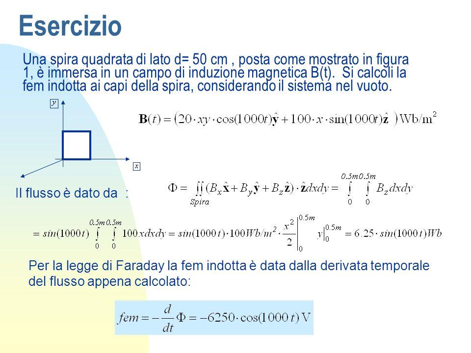 Per la legge di Faraday la fem indotta è data dalla derivata temporale del flusso appena calcolato: Il flusso è dato da : Una spira quadrata di lato d