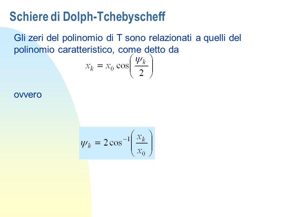 Schiere di Dolph-Tchebyscheff Gli zeri del polinomio di T sono relazionati a quelli del polinomio caratteristico, come detto da ovvero