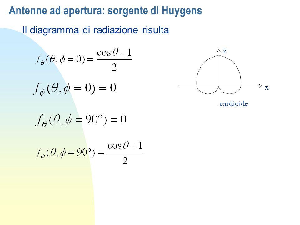 Antenne ad apertura: sorgente di Huygens Il diagramma di radiazione risulta x z cardioide