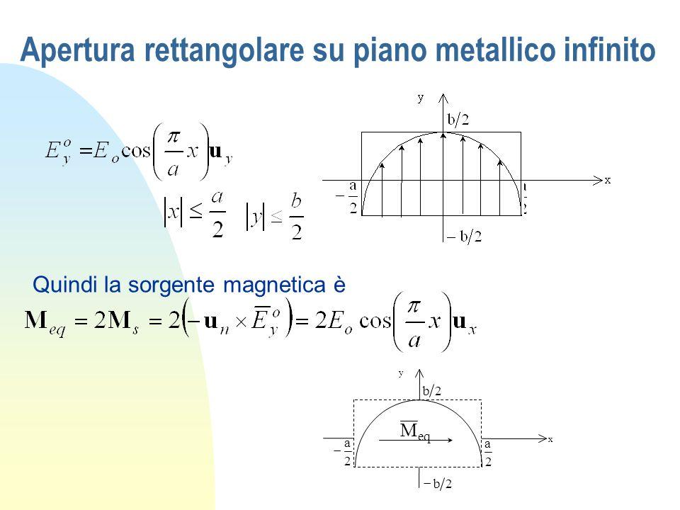 Apertura rettangolare su piano metallico infinito Quindi la sorgente magnetica è x y 2 a 2 a 2b 2b eq M
