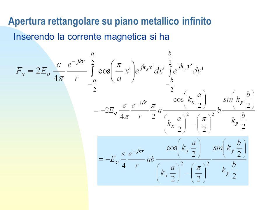 Apertura rettangolare su piano metallico infinito Inserendo la corrente magnetica si ha