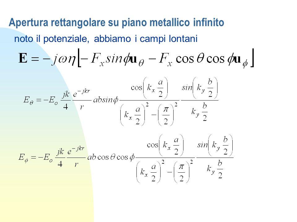 Apertura rettangolare su piano metallico infinito noto il potenziale, abbiamo i campi lontani
