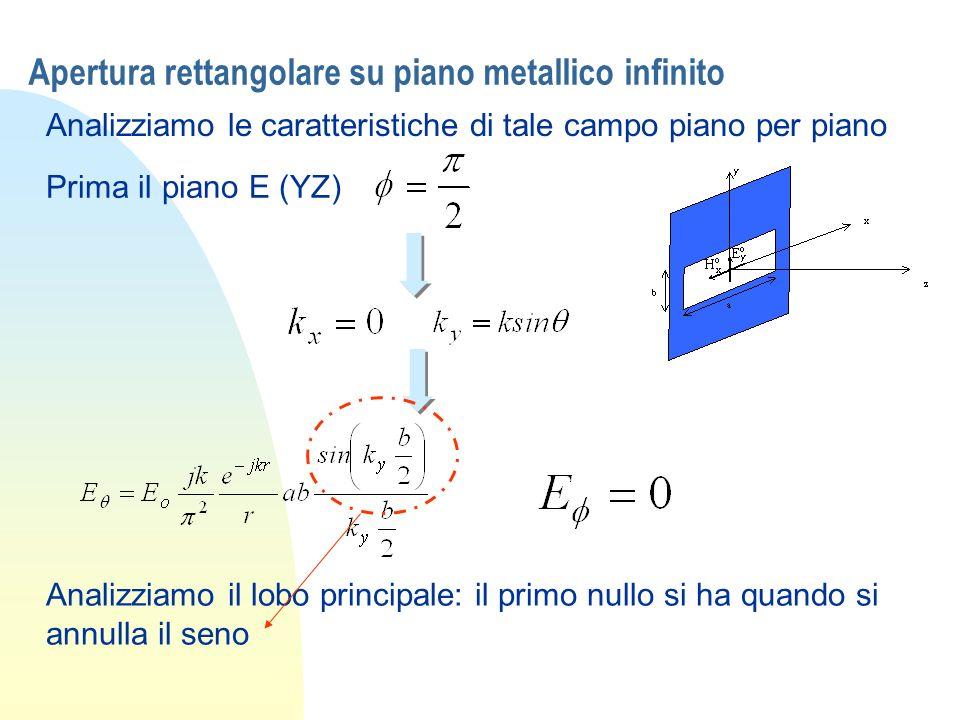 Apertura rettangolare su piano metallico infinito Analizziamo le caratteristiche di tale campo piano per piano Prima il piano E (YZ) Analizziamo il lo