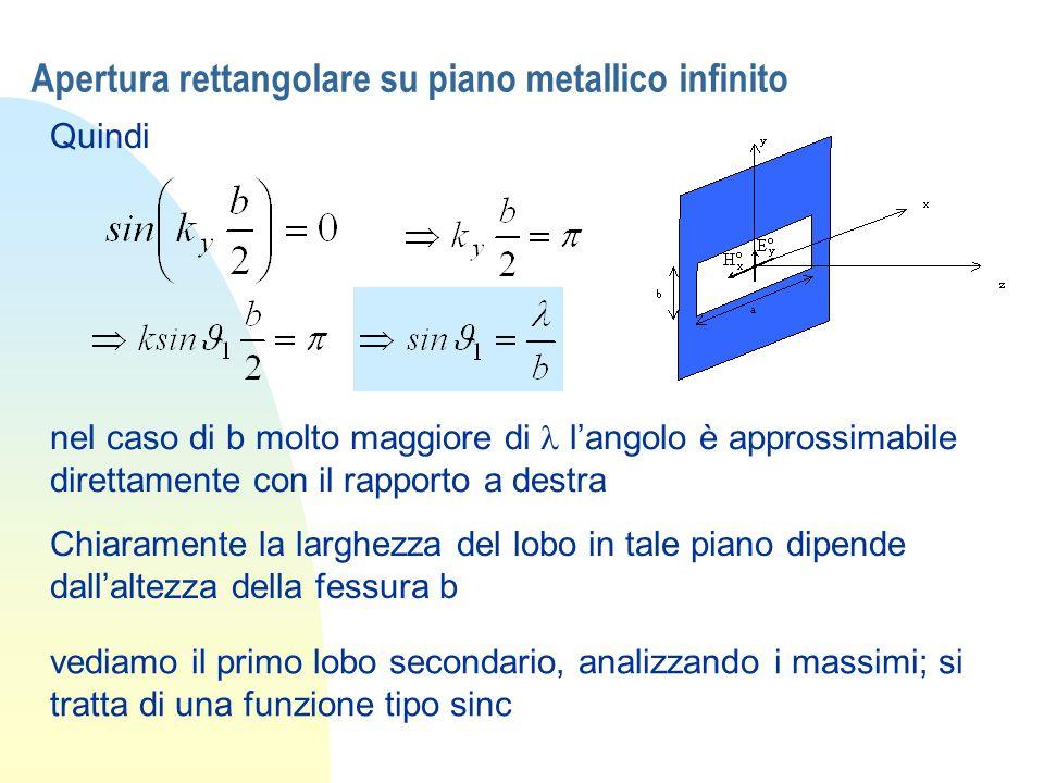 Apertura rettangolare su piano metallico infinito Quindi nel caso di b molto maggiore di langolo è approssimabile direttamente con il rapporto a destr