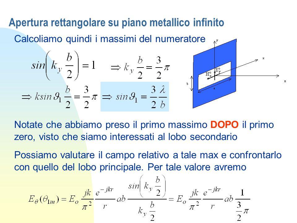 Apertura rettangolare su piano metallico infinito Calcoliamo quindi i massimi del numeratore Notate che abbiamo preso il primo massimo DOPO il primo z