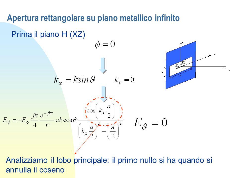 Apertura rettangolare su piano metallico infinito Prima il piano H (XZ) Analizziamo il lobo principale: il primo nullo si ha quando si annulla il cose