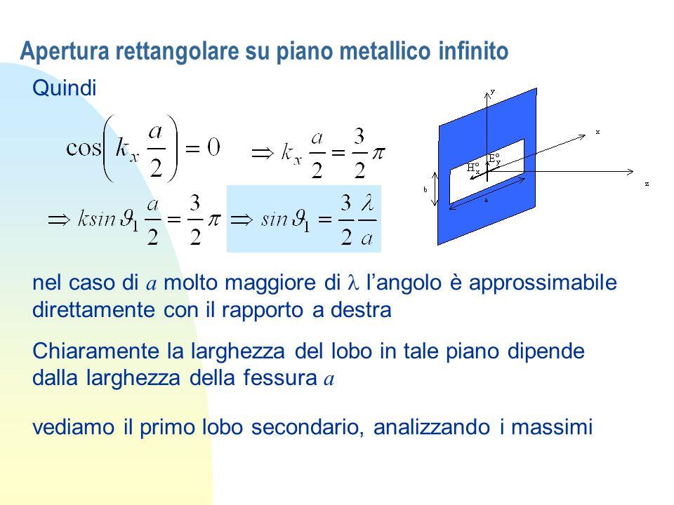 Apertura rettangolare su piano metallico infinito Quindi nel caso di a molto maggiore di langolo è approssimabile direttamente con il rapporto a destr