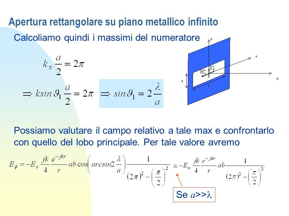 Apertura rettangolare su piano metallico infinito Calcoliamo quindi i massimi del numeratore Possiamo valutare il campo relativo a tale max e confront