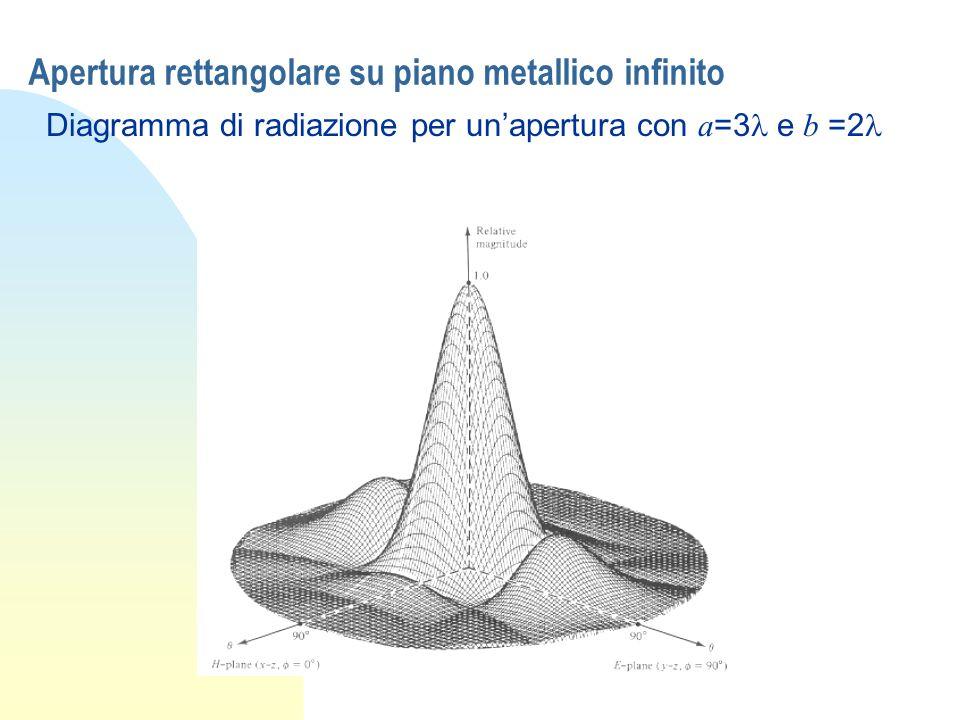 Apertura rettangolare su piano metallico infinito Diagramma di radiazione per unapertura con a =3 e b =2