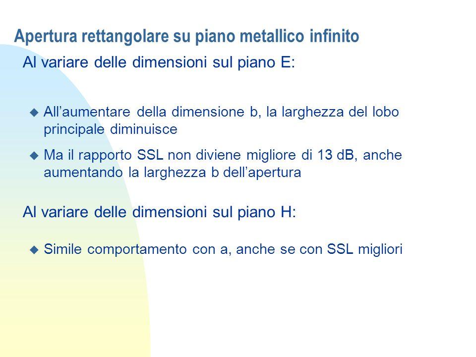 Apertura rettangolare su piano metallico infinito Al variare delle dimensioni sul piano E: u Allaumentare della dimensione b, la larghezza del lobo pr